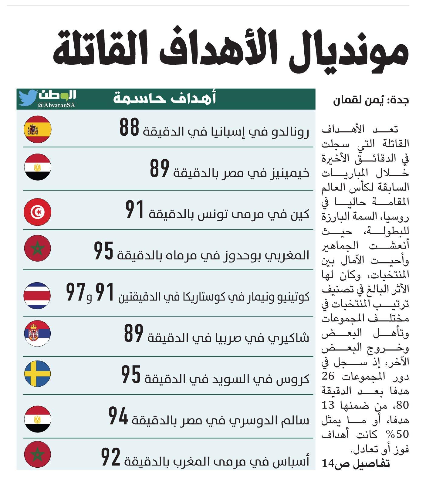 گل ایران به مراکش جزء 10 گل مرگبار جام جهانی 2018