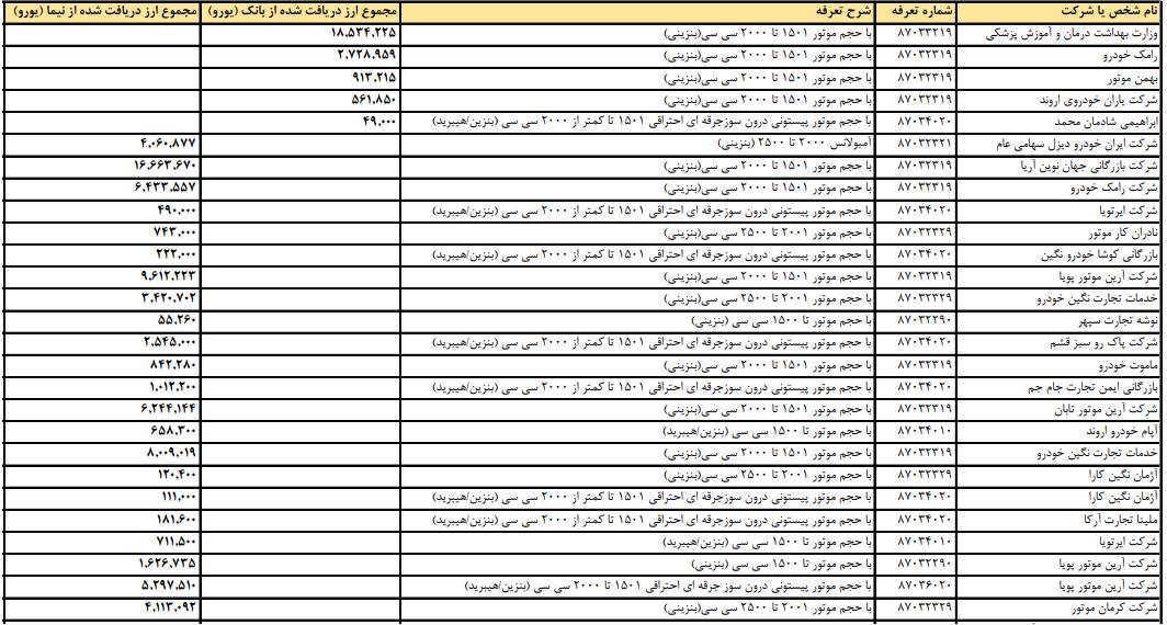 فهرست واردکنندگان خودروی دریافت کننده ارز رسمی+ میزان ارز دریافتی