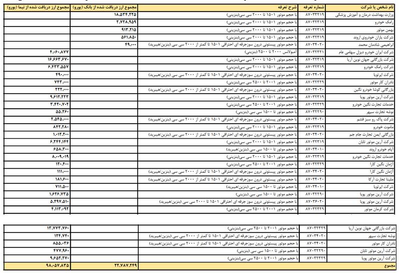 پریدار: وزارت بهداشت به جز آمبولانس و خودروهای امدادی خودروی خارجی دیگری وارد نمیکند