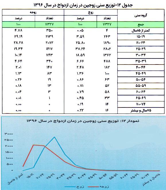ازدواج ۷ کودک زیر ۱۰ سال در بوشهر+جدول