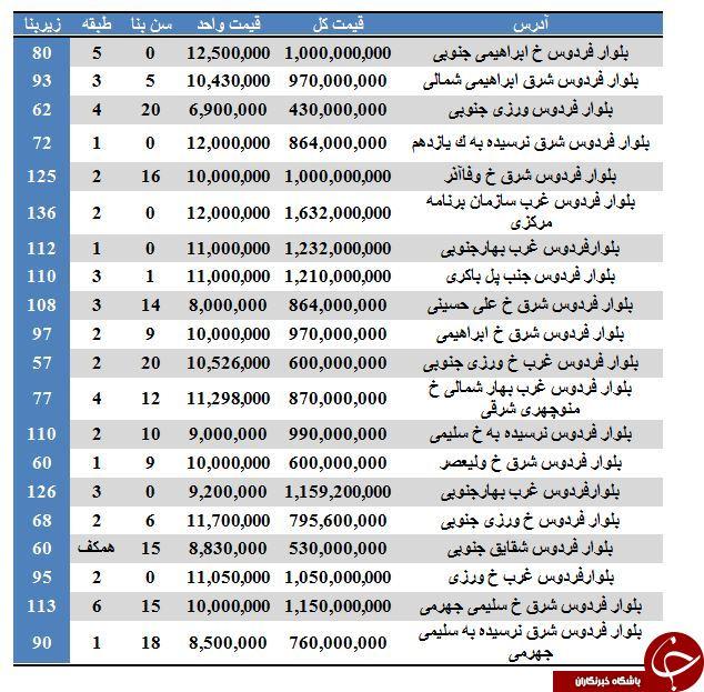 نرخ فروش آپارتمان در بلوار فردوس تهران چقدر است؟