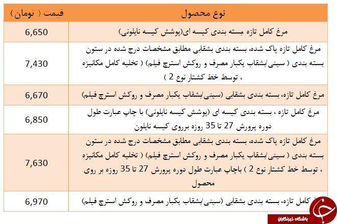 نرخ مرغ تازه در غرفه تره بار + جدول