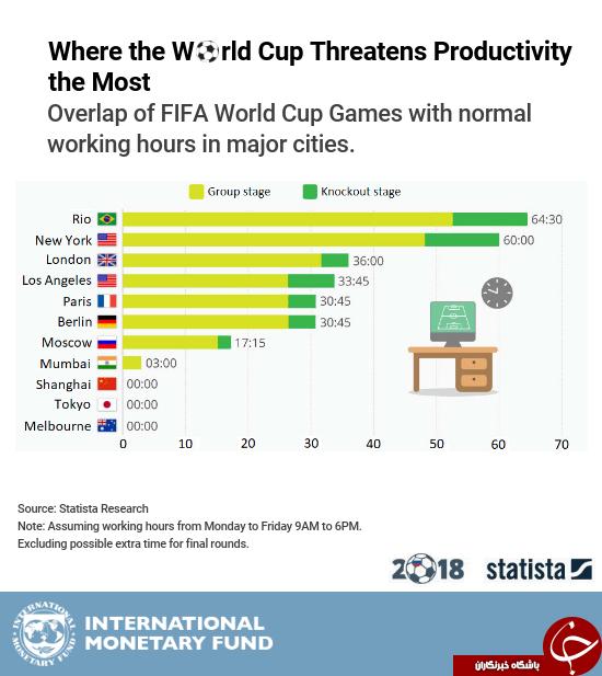 بازیهای جام جهانی به کدام کشورها لطمه اقتصادی بیشتری وارد میکند؟ + نمودار