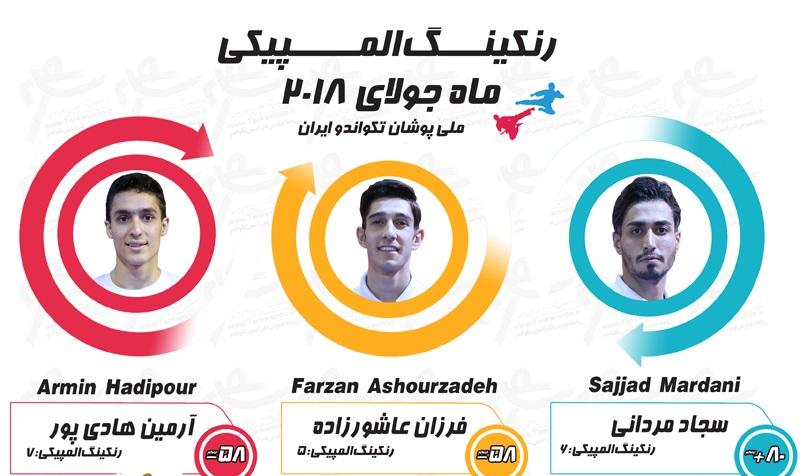 ملیپوشان ایرانی در جمع برترین تکواندوکاران جهان