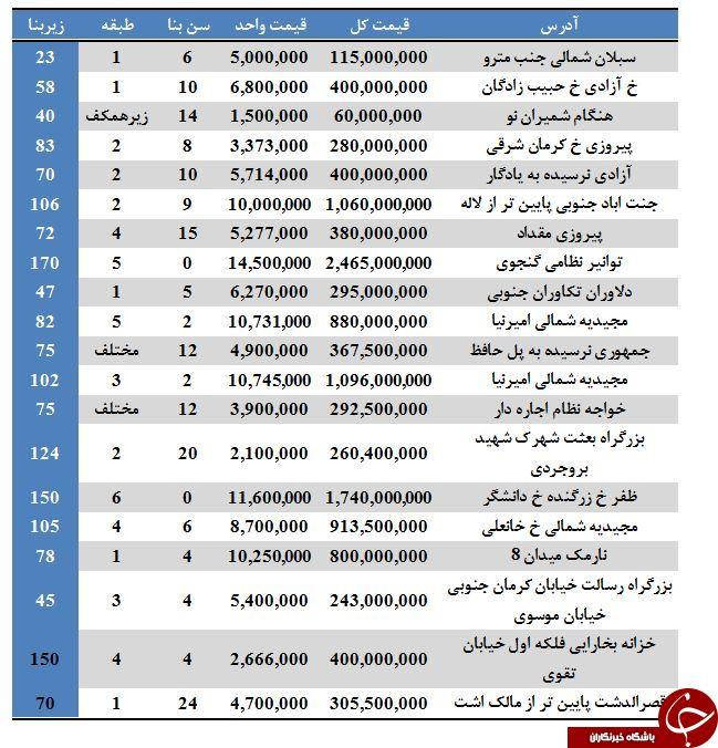 نرخ فروش آپارتمان در برخی مناطق تهران (۱۴/تیر/۹۷)
