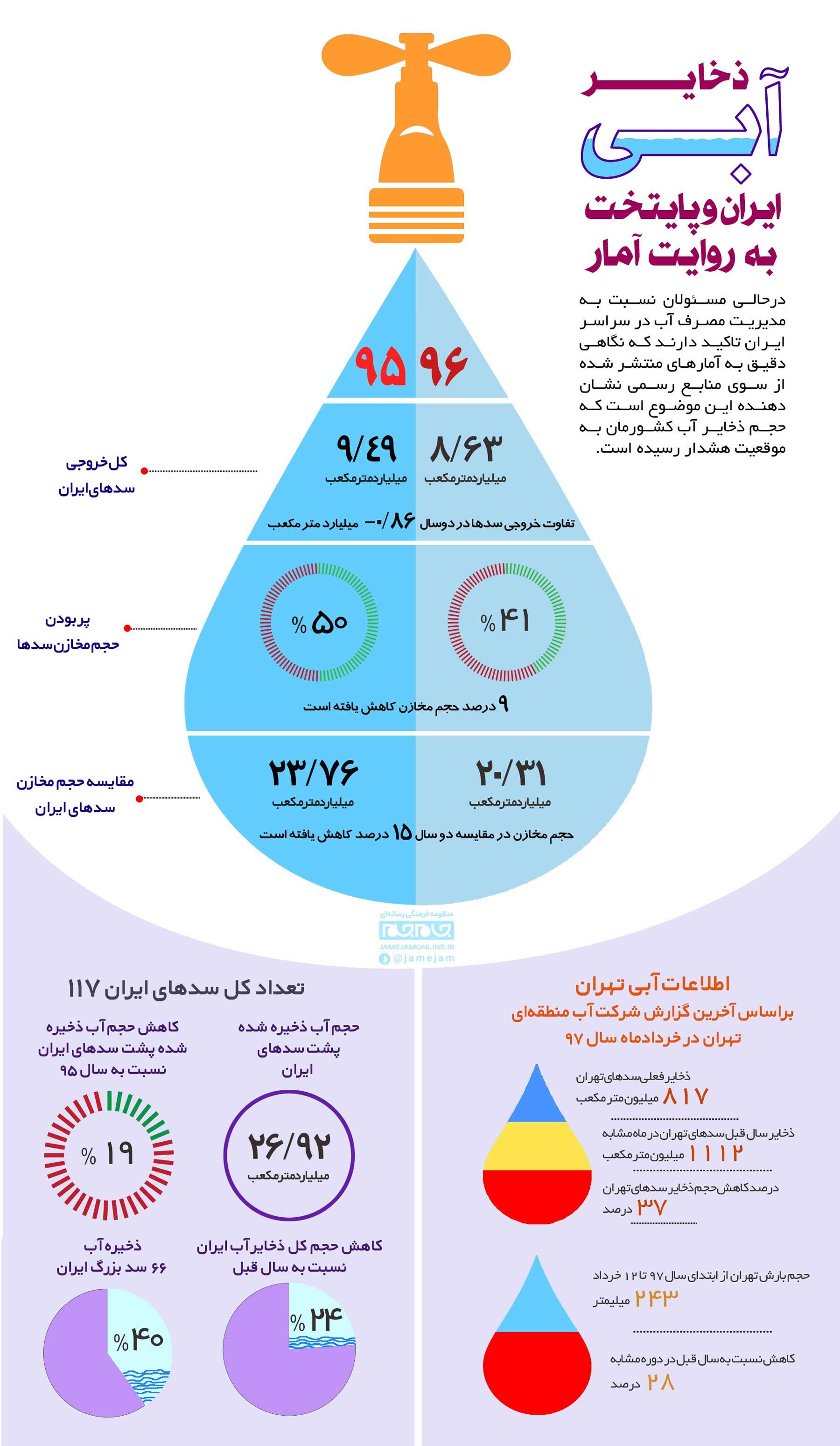 ذخایر آبی ایران و پایتخت چقدر است؟+ اینفوگرافیک
