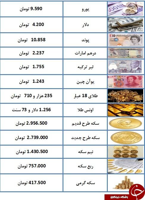 سکه امامی به دومیلیون و ۹۵۶ هزار تومان رسید/ یورو ۹۵۹۰ تومان