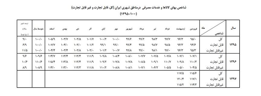 اعلام جزئیات تورم اردیبهشت ماه/ تورم اقلام قابل تجارت؛ ۹.۳ درصد
