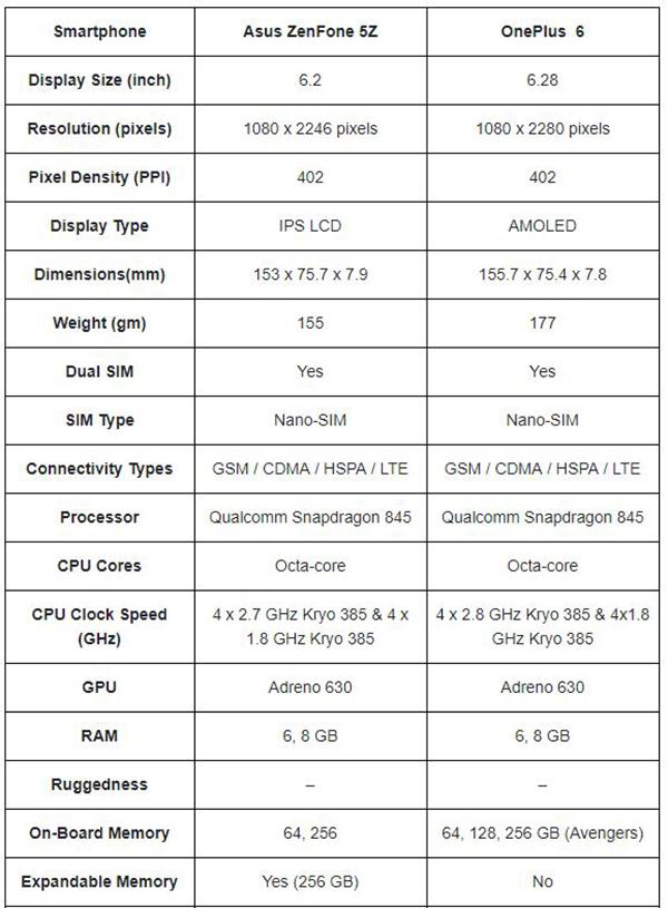 مقایسه پرچمداران Asus و OnePlus +تصاویر