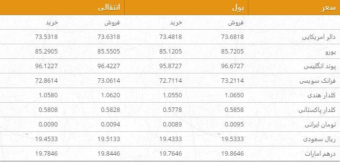 نرخ ارزهای خارجی در بازار امروز کابل/ 14 سرطان