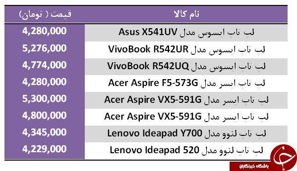 معرفی لپ تاپهای بالای ۴ میلیون تومان + جدول