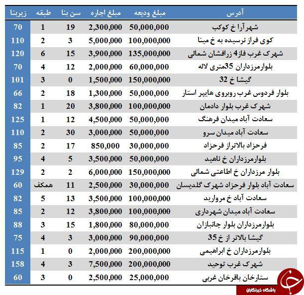 نرخ رهن و اجاره آپارتمان در منطقه ۲ تهران