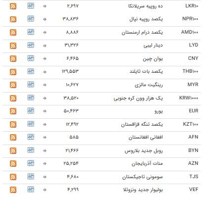 خواب یک روزه در بازار ارز بین بانکی+ جدول