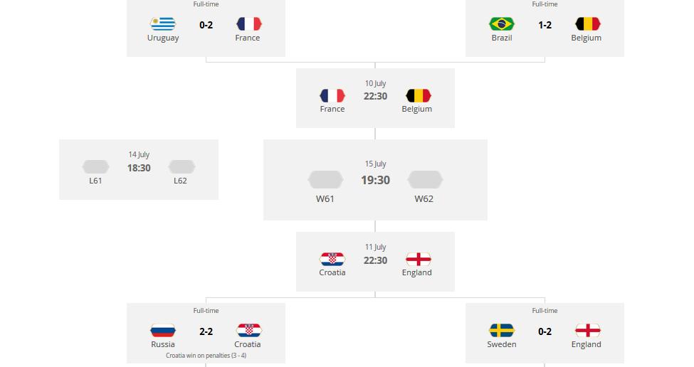برنامه مرحله یک چهارم نهایی جام جهانی روسیه