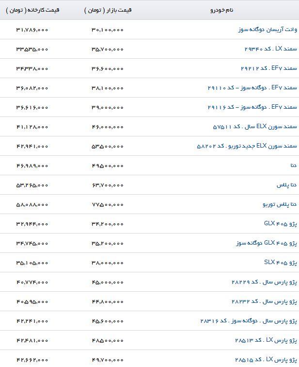 جدیدترین قیمت محصولات ایران خودرو در بازار (۱۷/تیر/۹۷)
