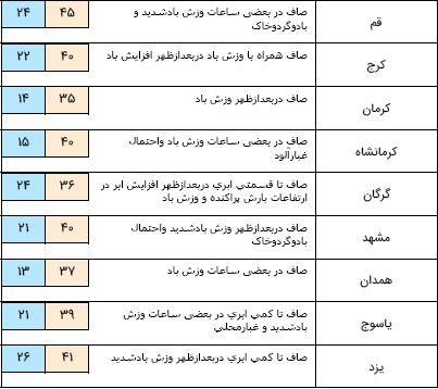 پیش بینی دمای ۴۹ درجه برای خوزستانی ها/گرد و غبار مهمان شرق کشور میشود