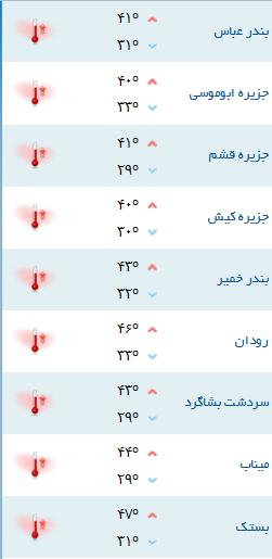 کمینه و بیشینه دمای هوای هرمزگان ۱۶ تیر۹۷