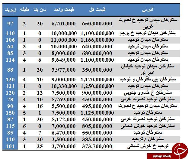 نرخ فروش آپارتمان در محدوده میدان توحید