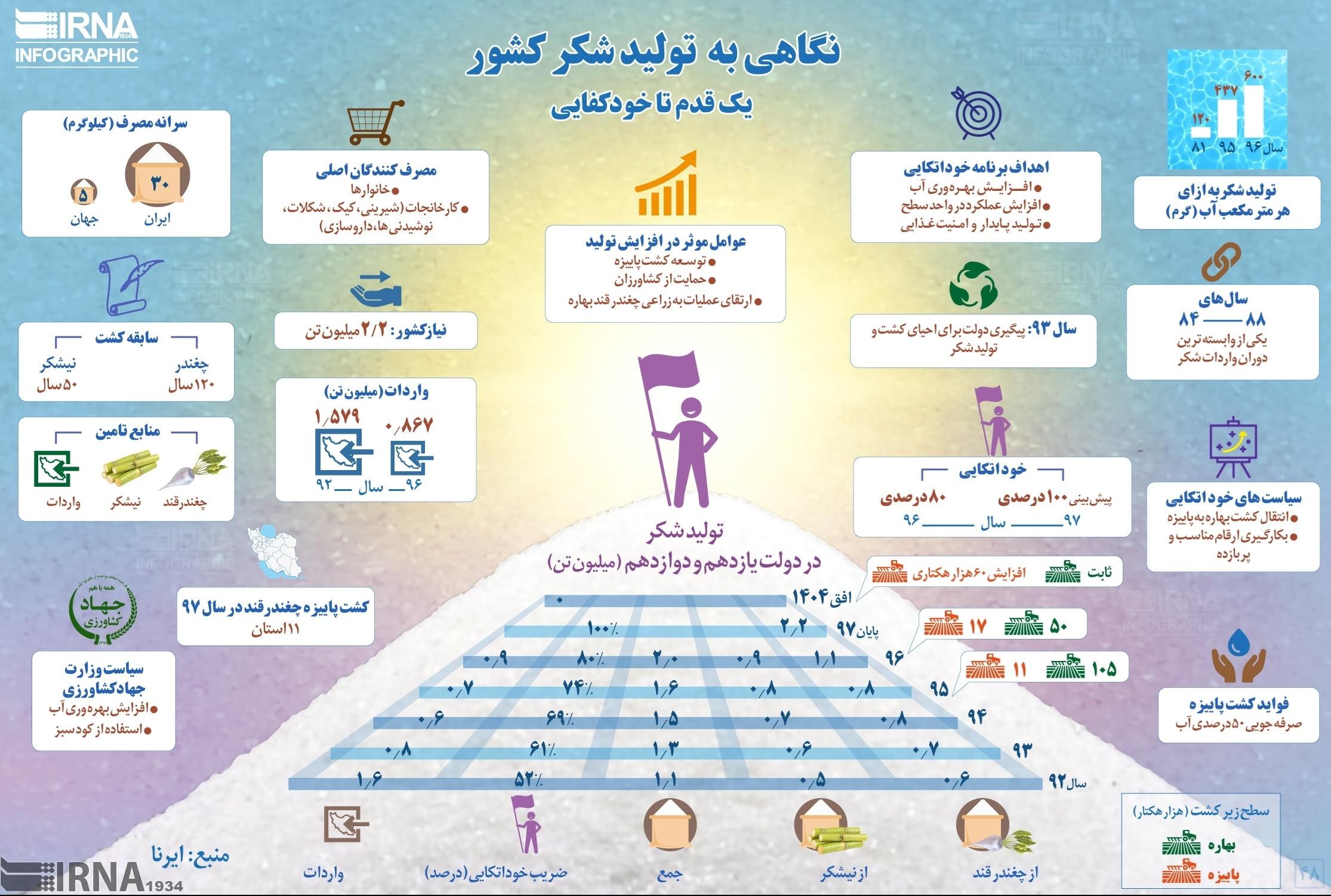 ایرانیها ۶ برابر مردم دنیا شکر میخورند!+اینفوگرافیک