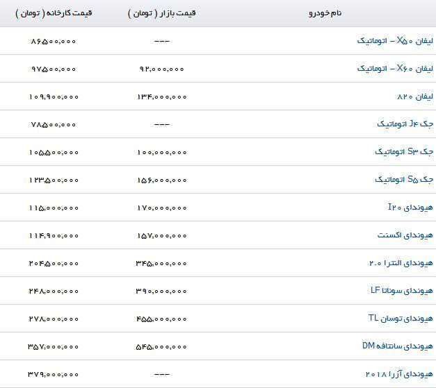 جدیدترین قیمت محصولات کرمان خودرو (۱۹/تیر ۹۷)
