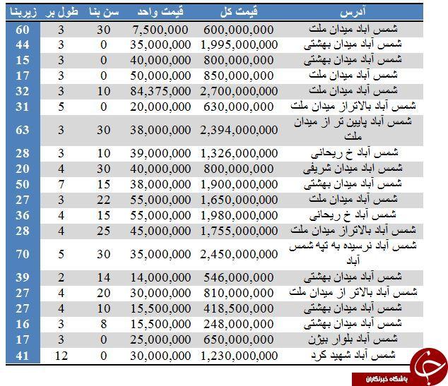 فروش املاک اداری در شمس آباد + جدول