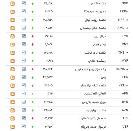 نرخ ۳۳ ارز و یورو افزایش یافت+ جدول