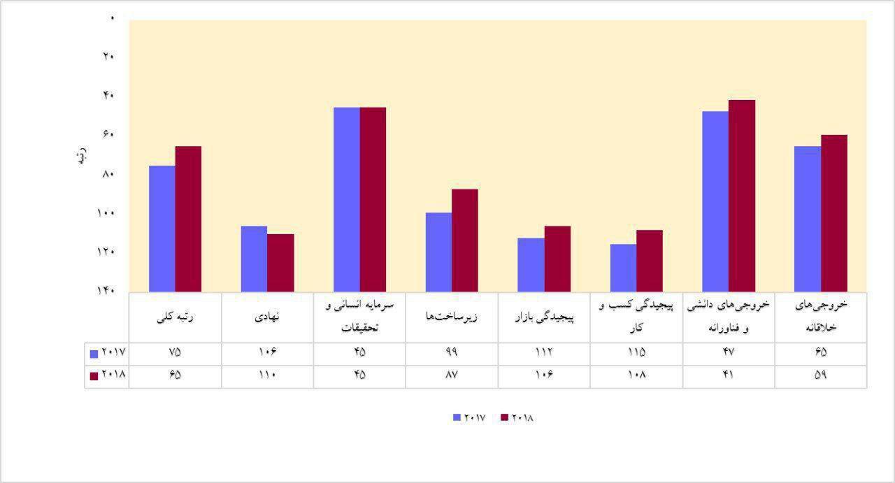 صعود ۱۰ پلهای ایران در رتبه بندی شاخص جهانی نوآوری