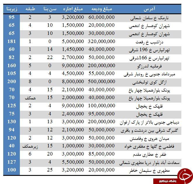 نرخ رهن و اجاره در برخی مناطق تهران (۲۱/تیر/۹۷)