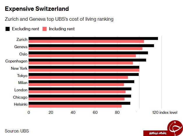 گرانترین شهرهای جهان، کدام شهرها هستند؟