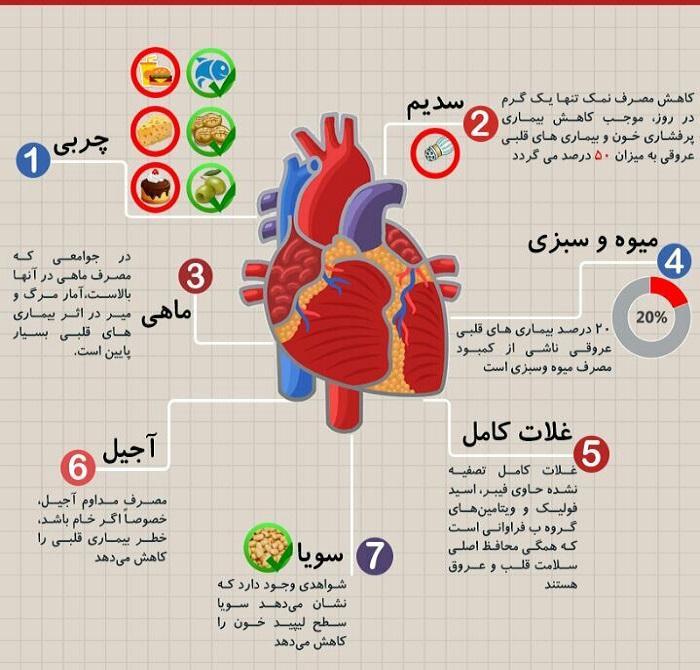 خبرنگار: زارع/خوردنیهایی که سلامتی قلب شما را تضمین میکند+ اینفوگرافی