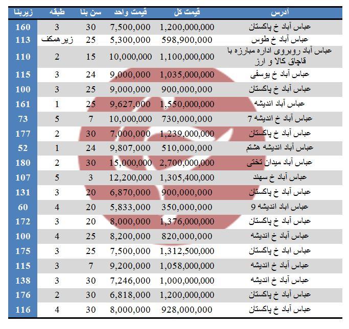 آپارتمان های موجود جهت خرید در عباس آباد + قیمت