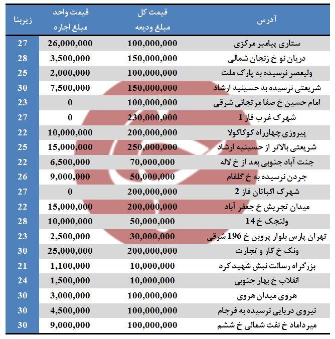 بهاری اجاره مغازه های ۲۱ تا ۳۰ متر در تهران
