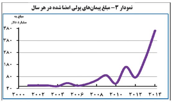 ایران چگونه در جنگ اقتصادی با آمریکا پیروز میشود+جدول