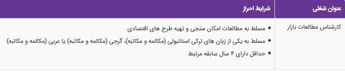 استخدام کارشناس مطالعات بازار در یک شرکت معتبر در تهران