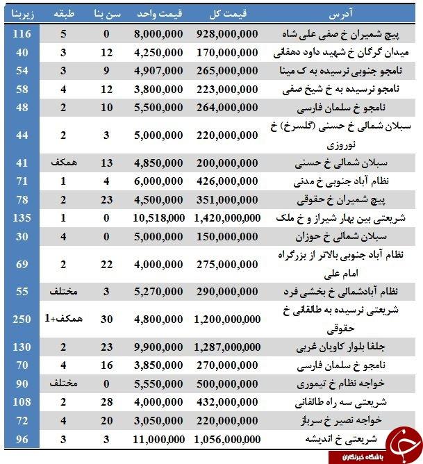 آپارتمانهای موجود جهت خرید در منطقه ۷ تهران + قیمت