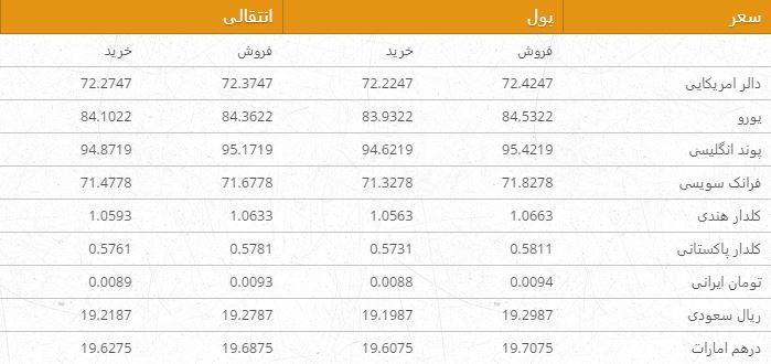 نرخ ارزهای خارجی در بازار امروز کابل/ 24 سرطان