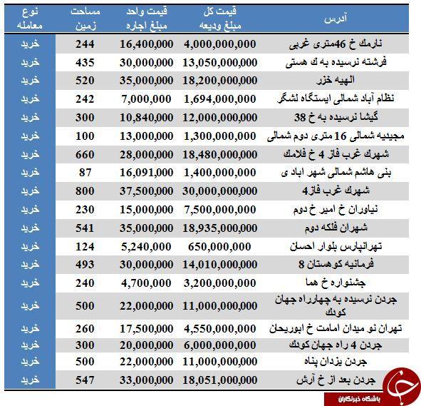 قیمت انواع مستغلات در برخی مناطق تهران