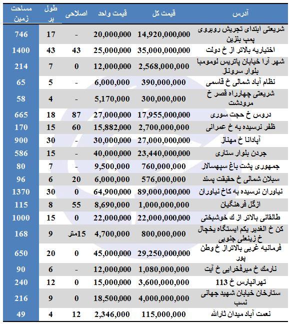 مظنه خرید و فروش املاک کلنگی در تهران چقدر است؟
