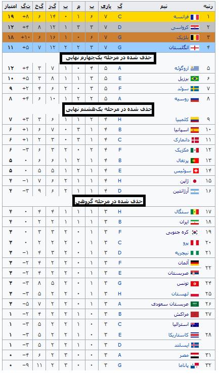 ایران در جام جهانی روسیه هجدهم شد