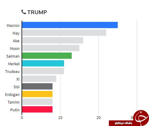 ترامپ و پوتین بیشتر با سران کدام کشورها تماس تلفنی داشته اند؟ + نمودار