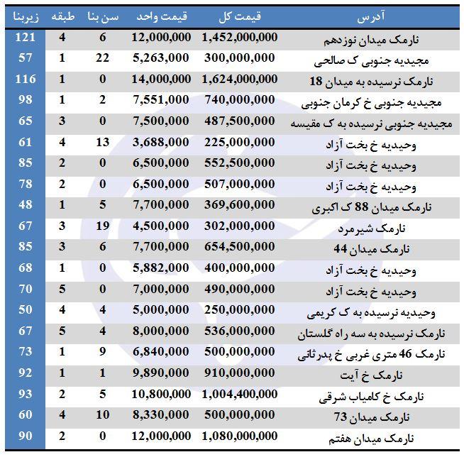 آپارتمانهای موجود جهت خرید در منطقه ۸ تهران