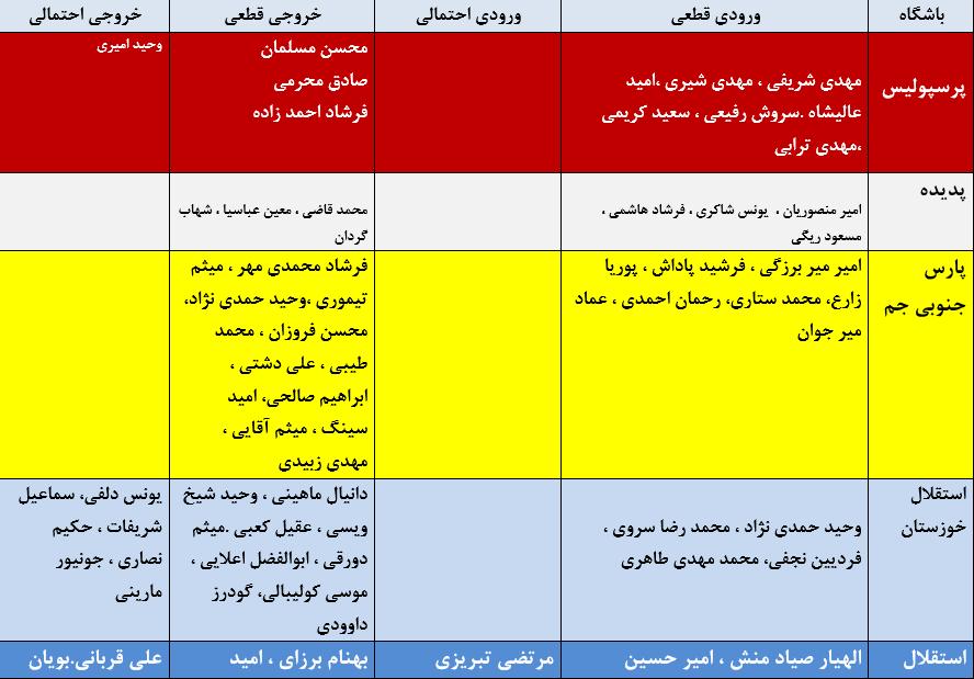 کار نشود//جدول آخرین اخبار نقل و انتقالات لیگ برتر