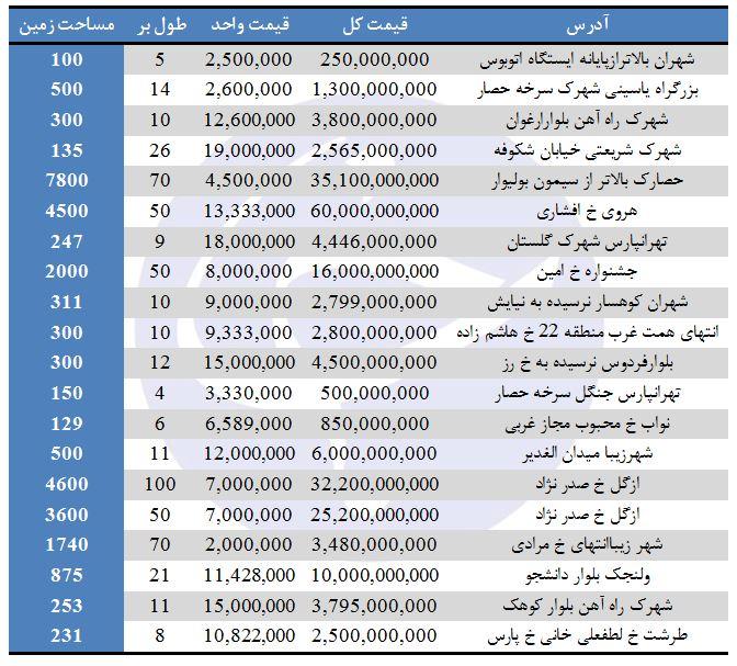 نرخ فروش زمین در برخی مناطق تهران (29/ تیر/97)