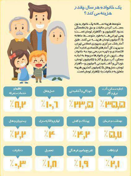 بطور میانگین هزینه سالانه یک خانواده ایرانی چقدر است؟ +اینفوگرافیک
