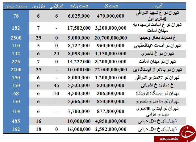 بهای فروش واحد کلنگی در تهران نو چقدر است؟
