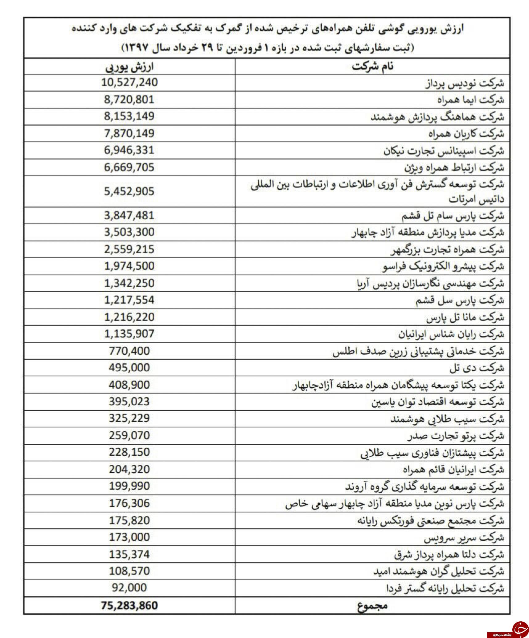 وزارت ارتباطات فهرست واردکنندگان گوشی همراه با ارز دولتی را منتشر کرد