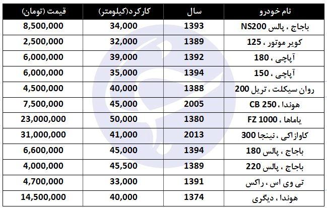 قیمت انواع موتورسیکلت با کارکرد ۳۰ تا ۵۰ هزار کیلومتر