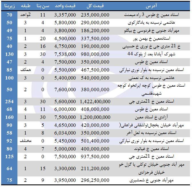 برای خرید آپارتمان در منطقه 9 تهران چقدر باید هزینهکرد؟