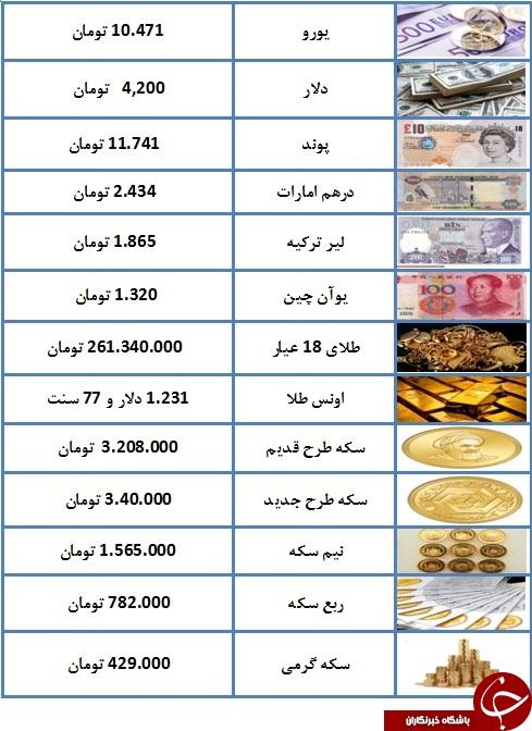 سکه به سه میلیون و ۲۰۸ هزار تومان رسید/ یورو ۱۰.۴۷۱ تومان