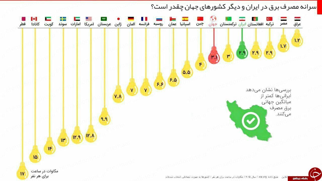 سرانه مصرف برق در ایران و کشورهای جهان چقدر است ؟ + اینفوگرافی